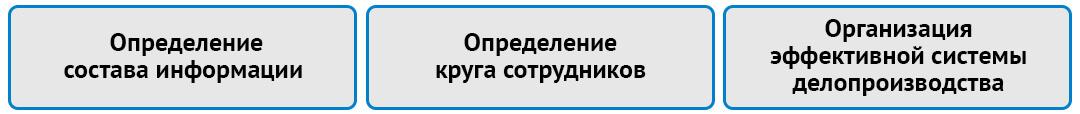 Методы обеспечения защиты конфиденциальных документов