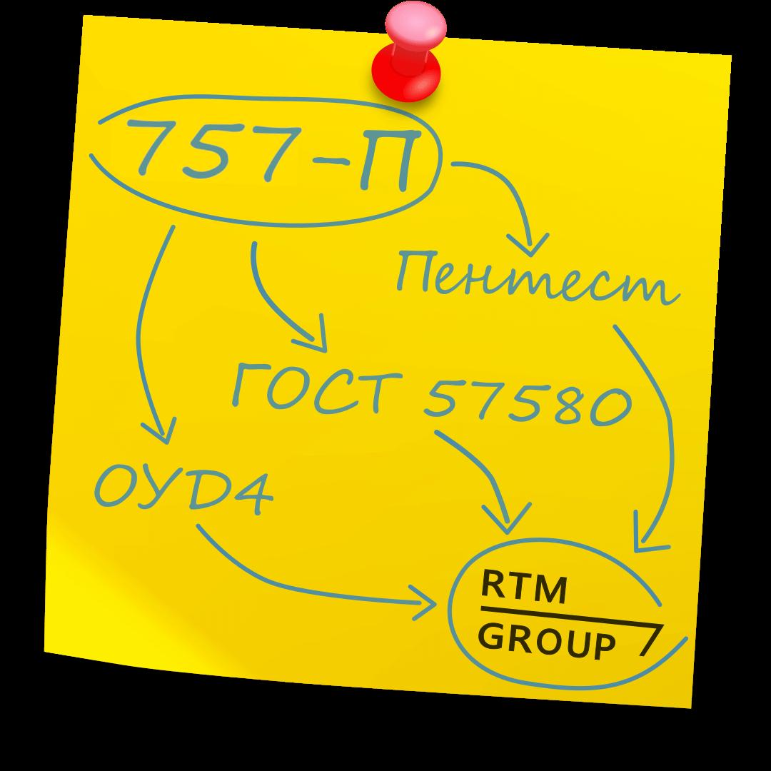 757‑П: Приведение в соответствие и оценка для НФО